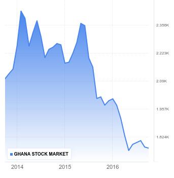 stock-market-ghana